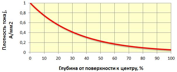 Скин-эффект. Реалистичное распределение тока по толщине.