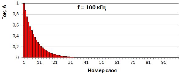 Скин-эффект в аудио кабеле