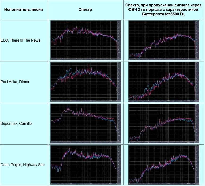 Распределение мощности в спектрах музыкальных сигналов