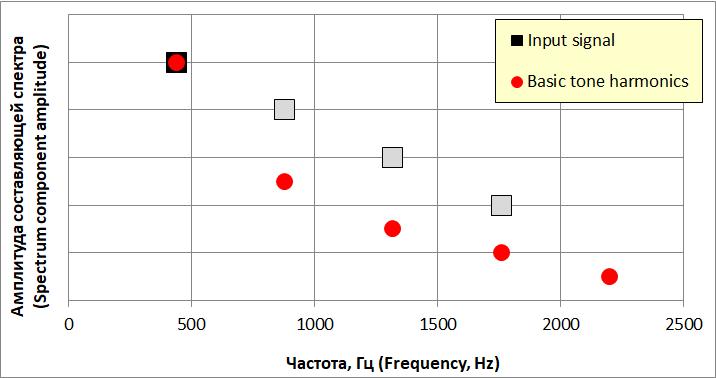Гармоники усилителя от воздействия основного тона входного звукового сигнала