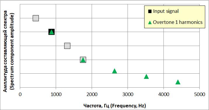 Гармоники усилителя от воздействия первого обертона входного звукового сигнала