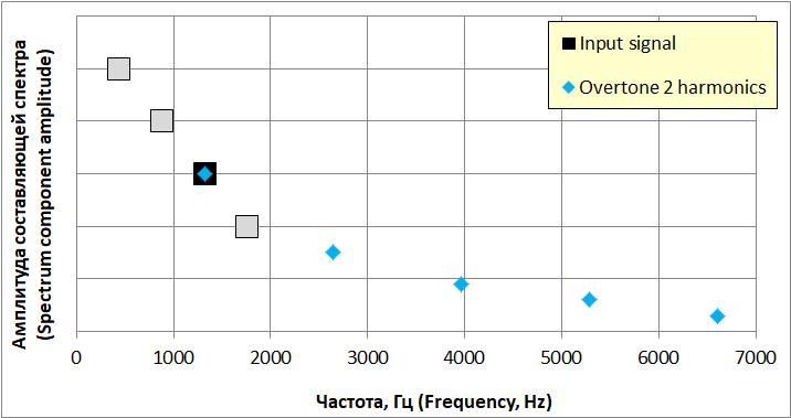Гармоники усилителя от воздействия второго обертона входного звукового сигнала