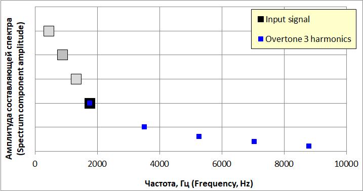 Гармоники усилителя от воздействия третьего обертона входного звукового сигнала