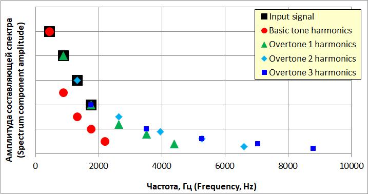 Все частоты, возникающие на выходе усилителя при усилении звукового сигнала
