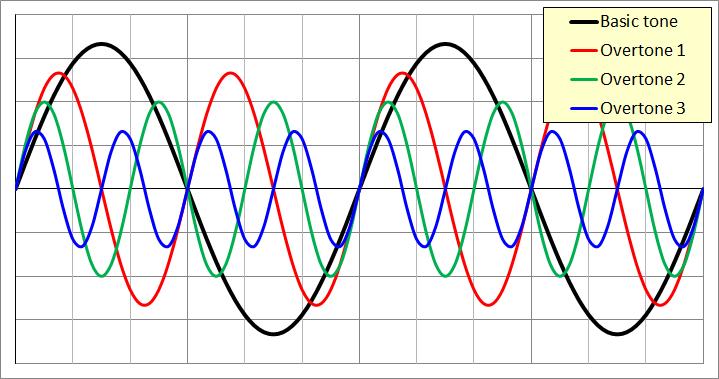 Составляющие спектра входного звукового сигнала