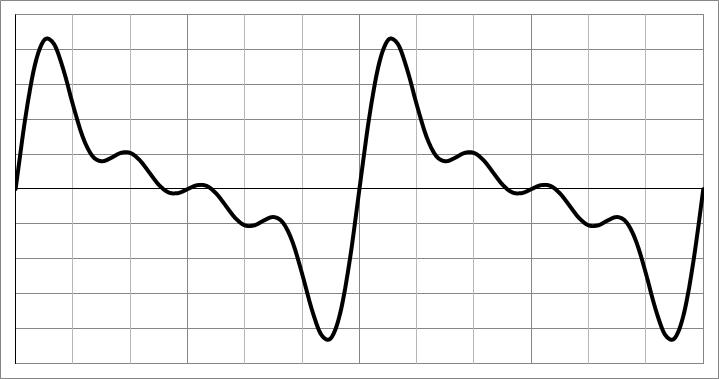 Форма входного звукового сигнала