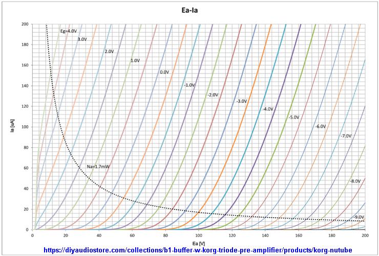 Вольт-амперные характеристики плоского вакуумного триода