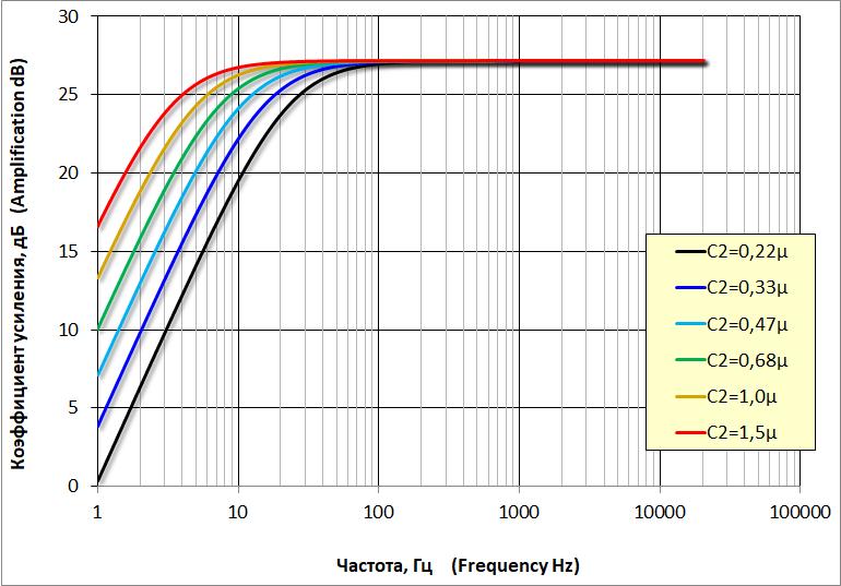 АЧХ усилителя при разных значениях C2. AFC of the amplifier at different values of C2.