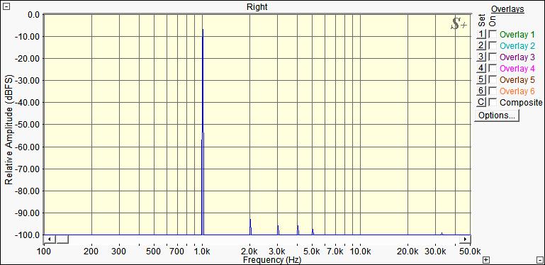 Hi-Fi усилитель на TDA7294. Спектр искажений (THD). Hi-Fi amplifier on TDA7294. Distortion Spectrum (THD).