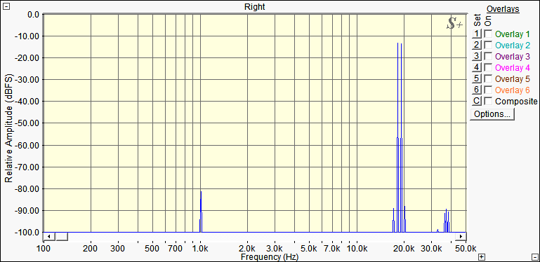 Hi-Fi усилитель на TDA7294. Спектр интермодуляционных искажений IMD. Hi-Fi amplifier on TDA7294. IMD Distortion Spectrum.