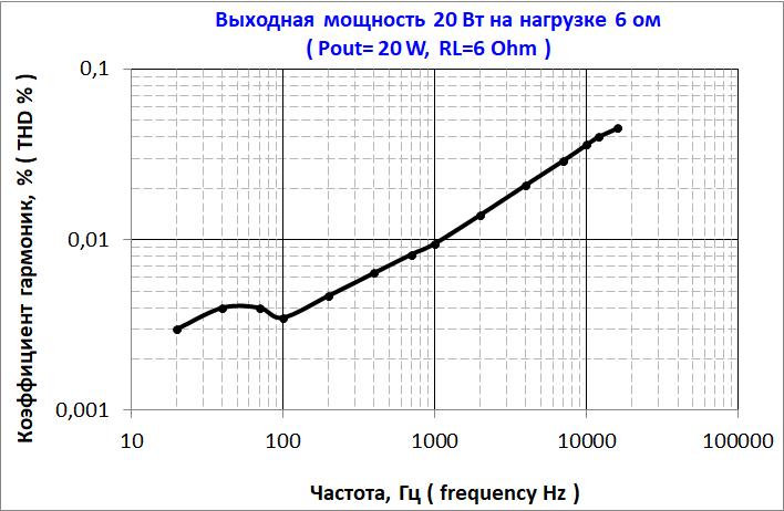 зависимость искажений TDA7294 от частоты TDA7294 Distortion Frequency Dependency