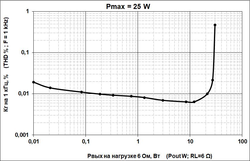 зависимость искажений TDA7294 от выходной мощности TDA7294 Distortion output power Dependency