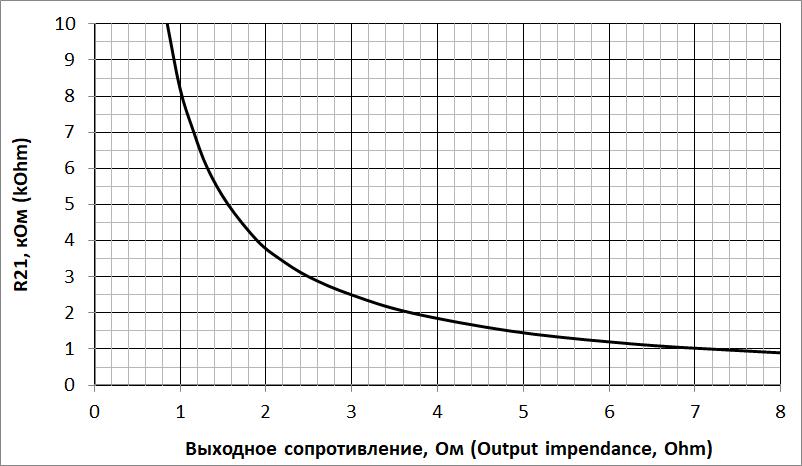 Выбор резистора R21 для получения желаемого выходного сопротивления этого усилителя