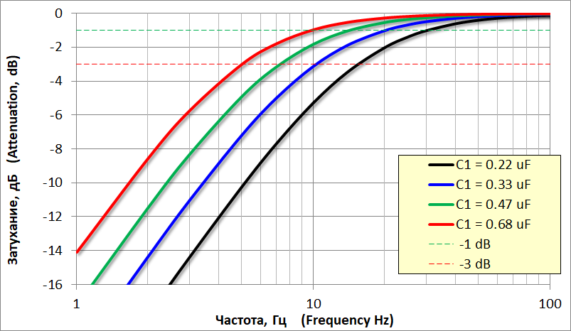 Выбор емкости входного конденсатора