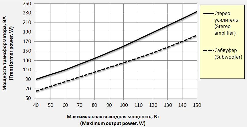 Мощность трансформатора усилителя
