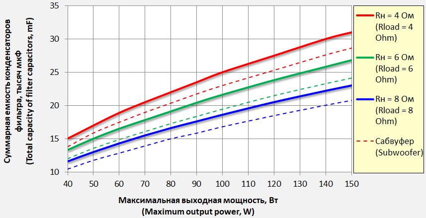 Емкость конденсаторов фильтра усилителя