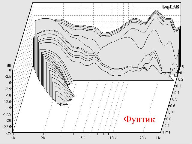 Сравнение ВЧ динамиков