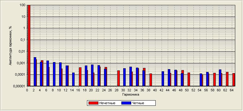 """Работа усилителя на микросхеме TDA7293 (TDA7294) на """"трудную"""" нагрузку"""